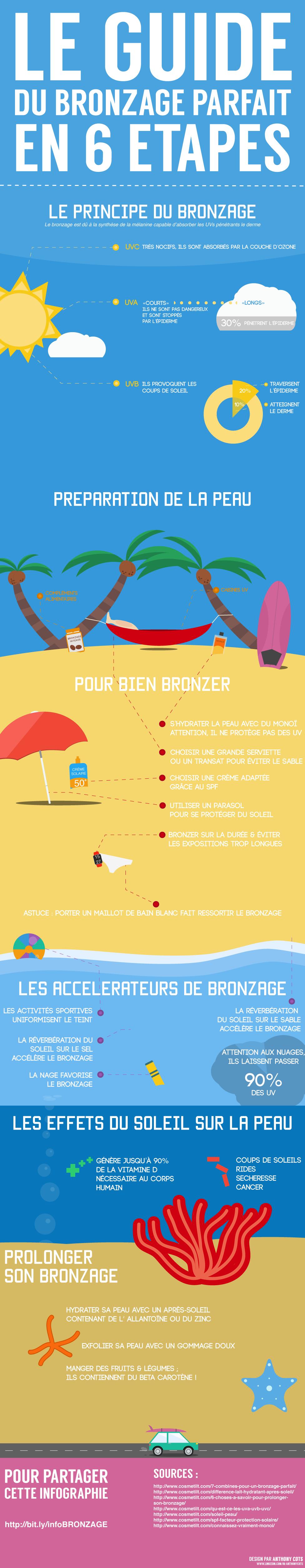 Infographie : 6 étapes pour un bronzage parfait